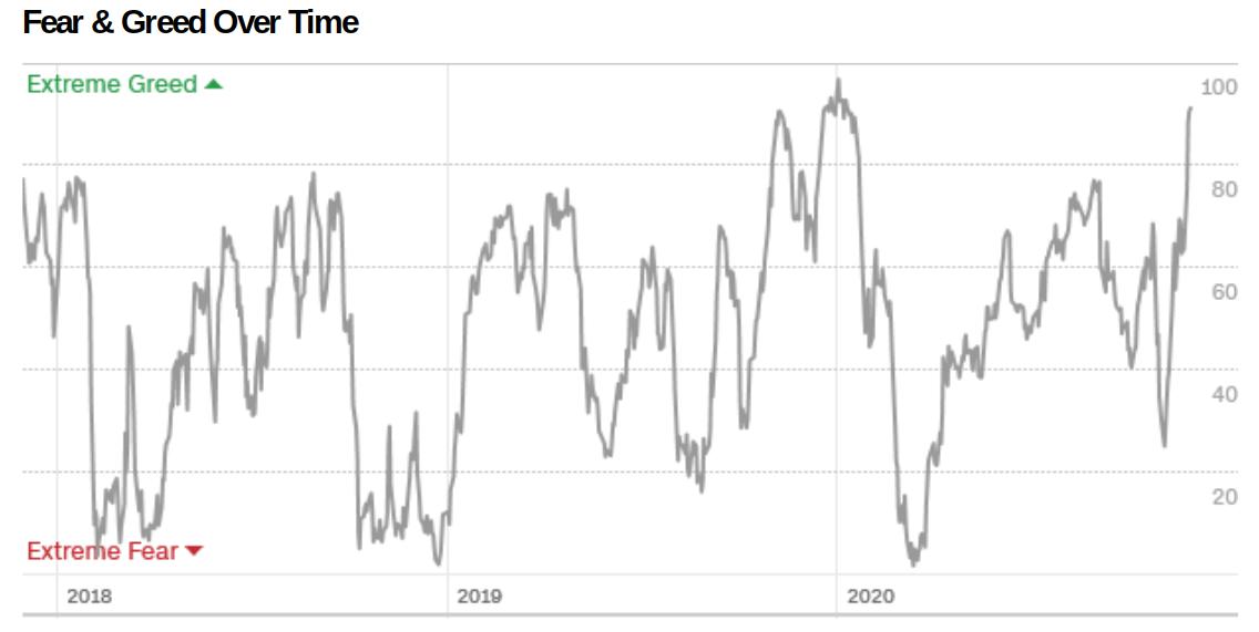 Fear & Greed Index sui mercati tradizionali