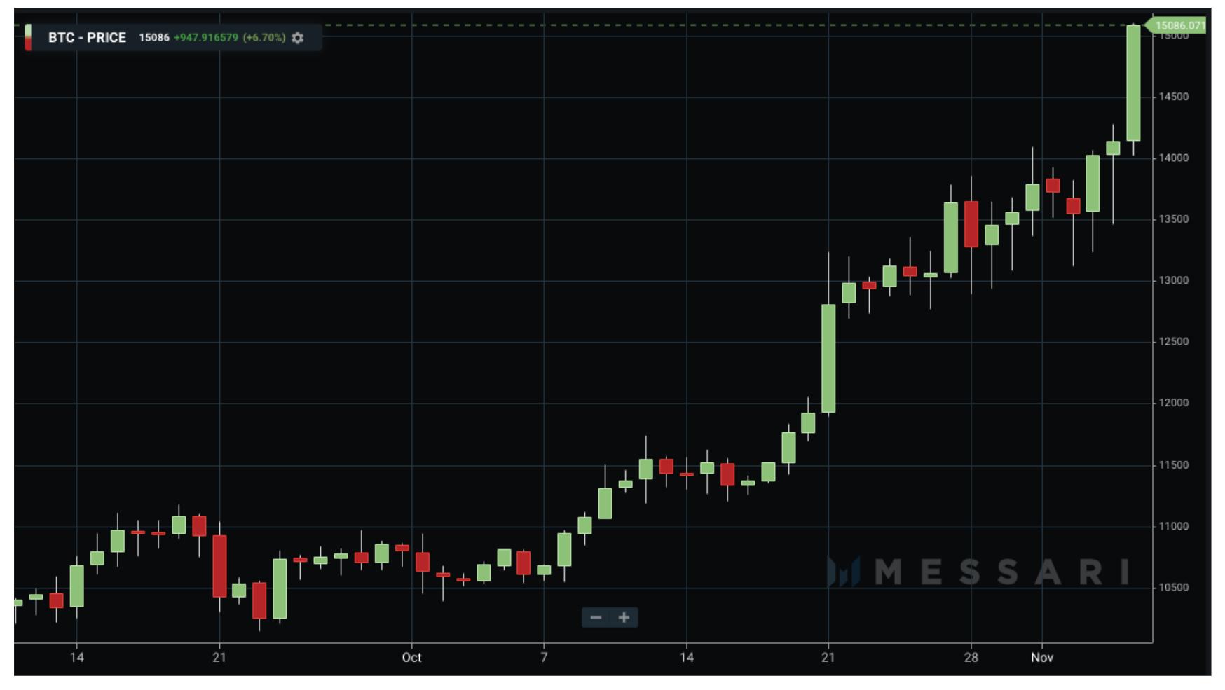 BTC/USD, grafico giornaliero