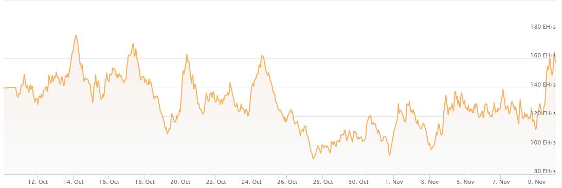 Bitcoin, grafico mensile dell'hash rate
