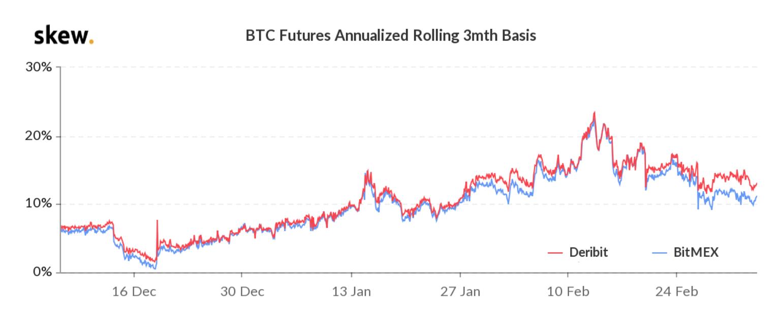 Prezzo premium dei future BTC a 3 mesi, gennaio 2020