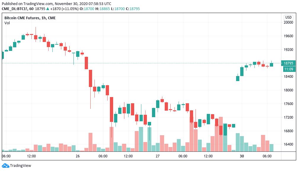 Grafico dei future su Bitcoin del CME Group con i gap