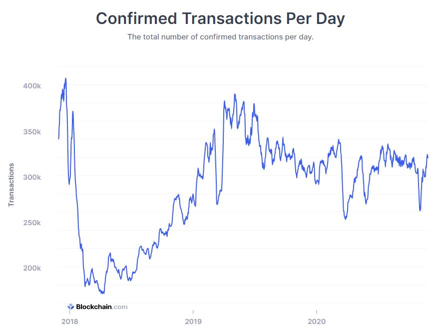 Transazioni confermate al giorno