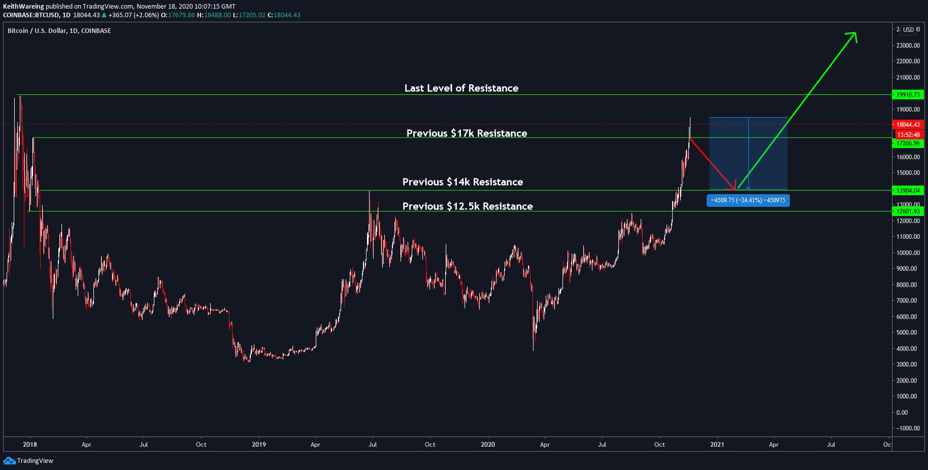 Grafico BTC/USD a 1 giorno