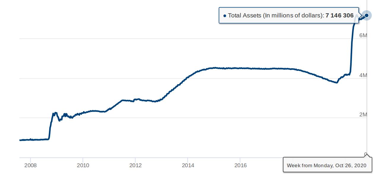 Bilancio della Fed dal 2007 a oggi