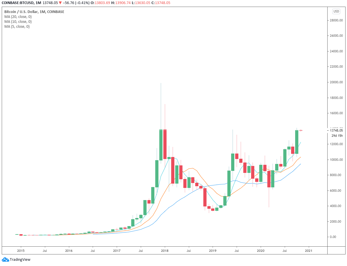 Bitcoin monthly candle closes above $13K for the first time since 2017