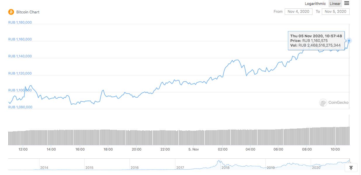 《【比特币】比特币兑俄罗斯卢布创历史新高》