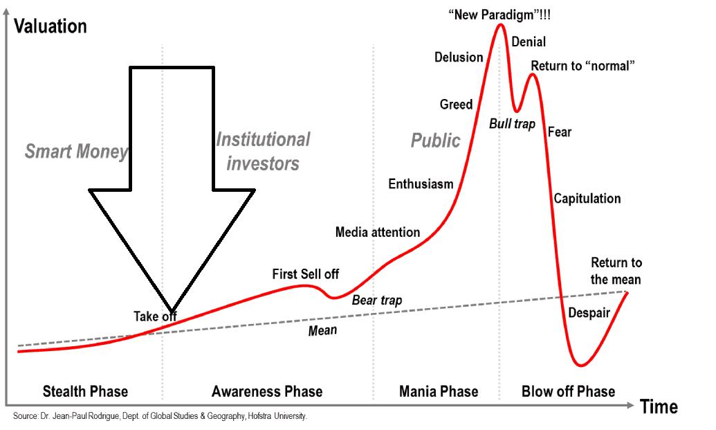Ciclo del sentiment di mercato