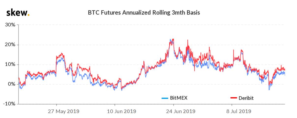 Base annua dei future a 3 mesi su Bitcoin, luglio 2019