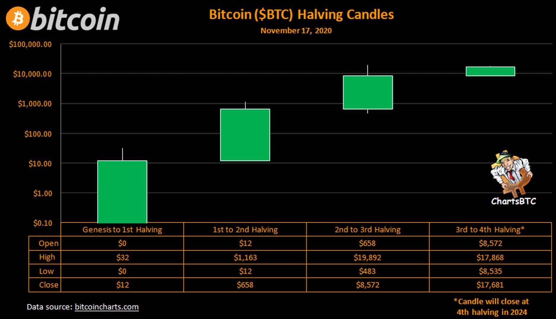 Grafico delle candele halving di Bitcoin