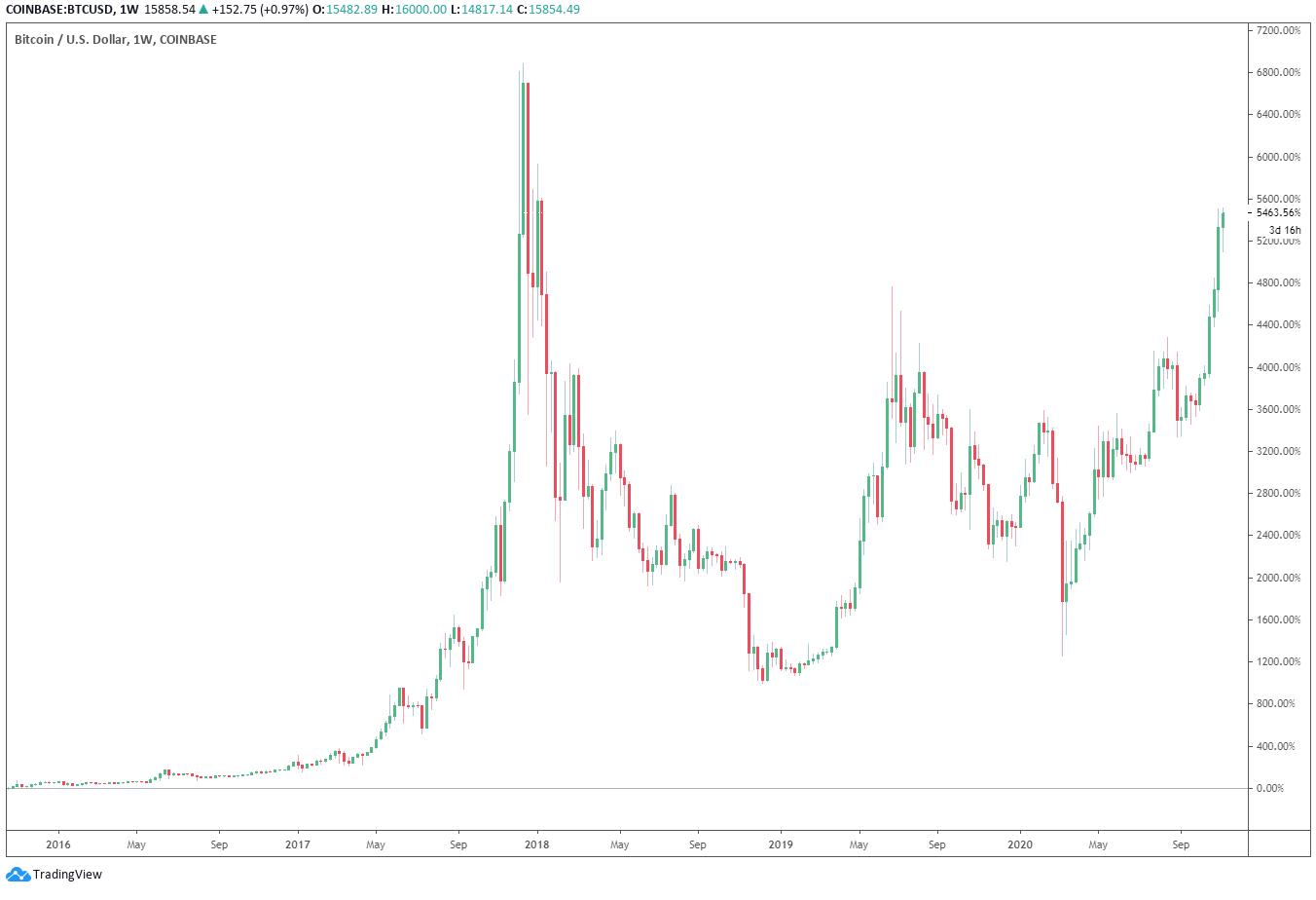 ordini di mercato bitcoin