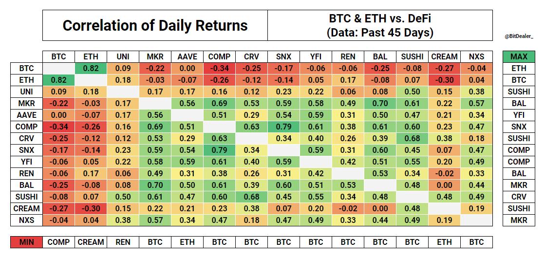 Zero-sum game: DeFi declines while Bitcoin booms