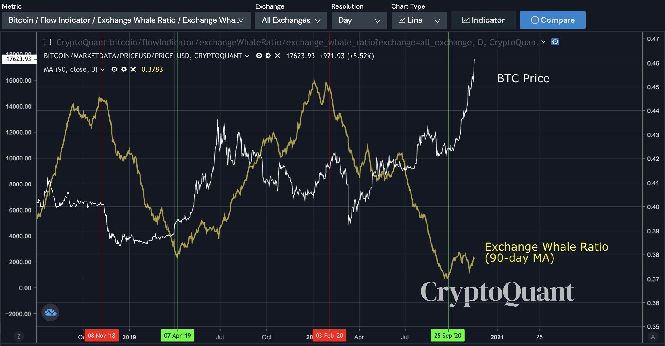 L'Exchange Whale Ratio di Bitcoin