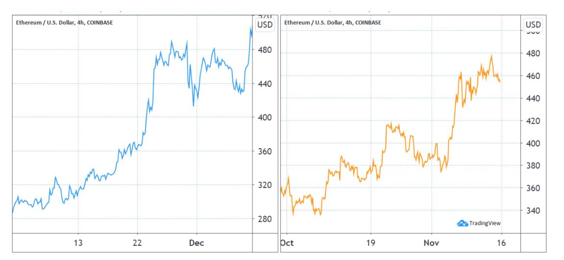 Ether a dicembre 2017 (sinistra) vs. novembre 2020 (destra)