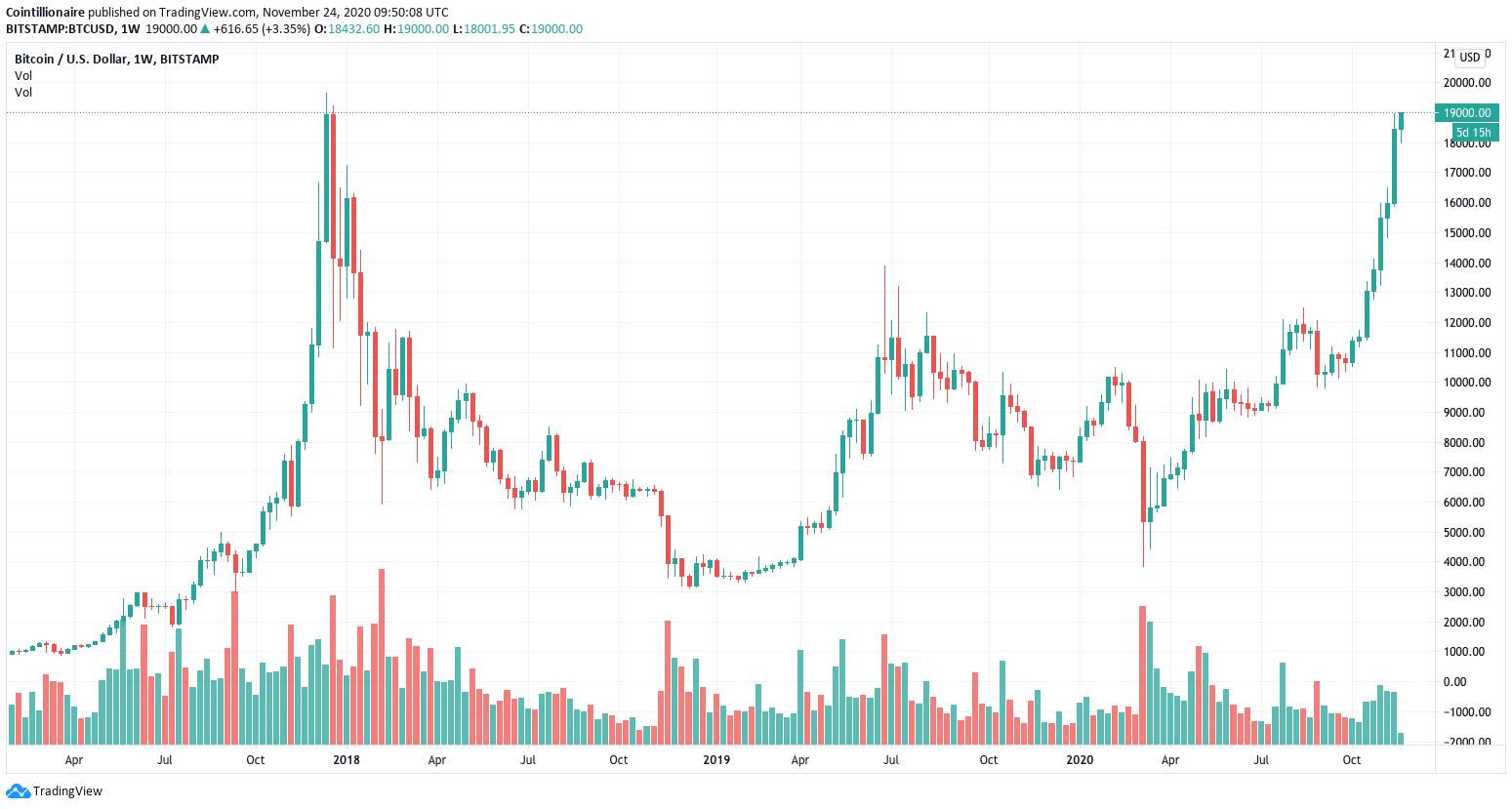 BTCUSD — Grafico e quotazione Bitcoin — TradingView