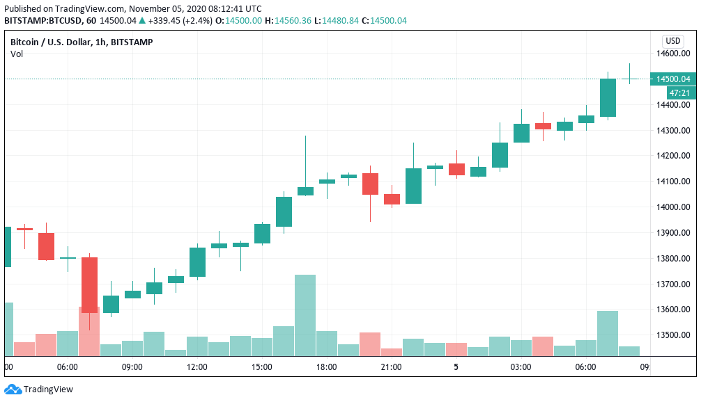 Bitcoin price reaches $14,500, the highest level since January 2018