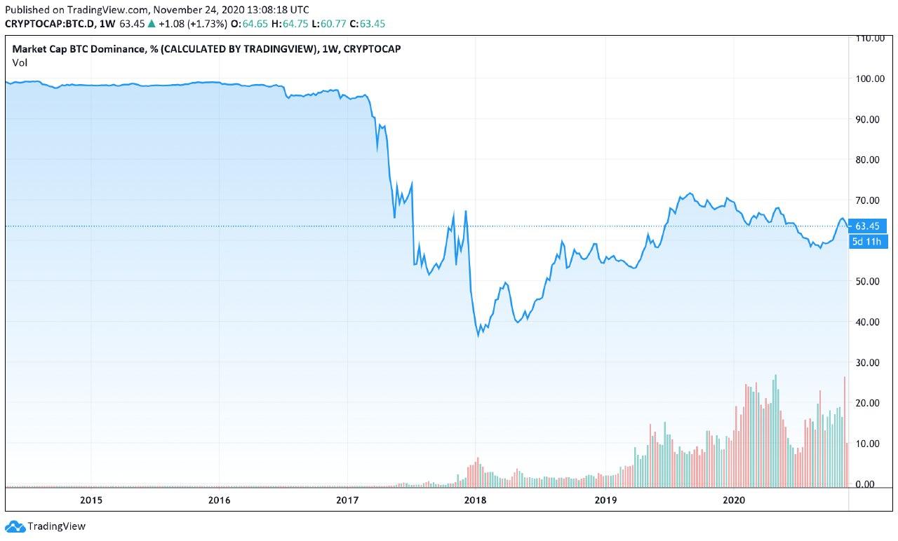 Grafico storico della dominance di BTC
