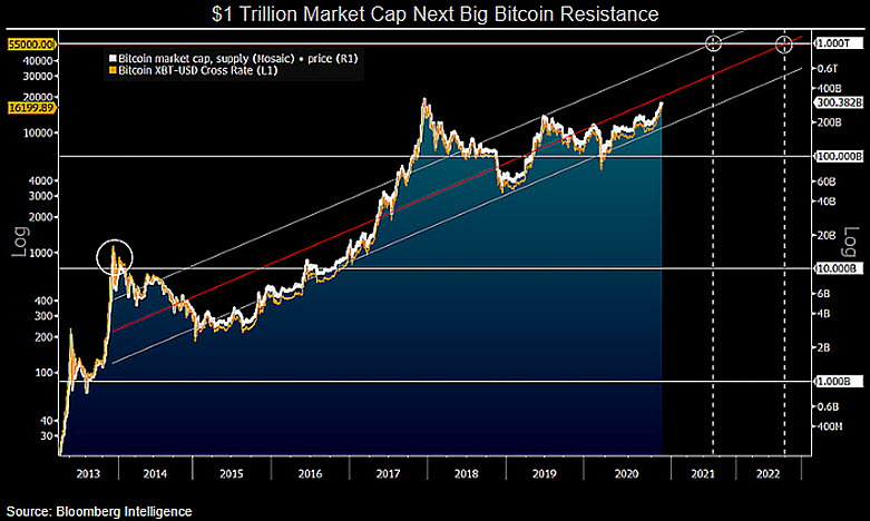Market cap di Bitcoin vs. grafico storico dei prezzi