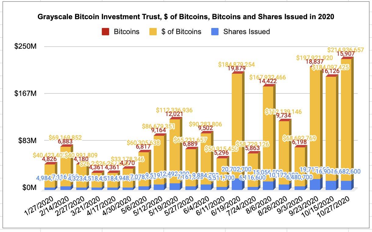 Investimenti del Bitcoin Trust di Grayscale nel 2020