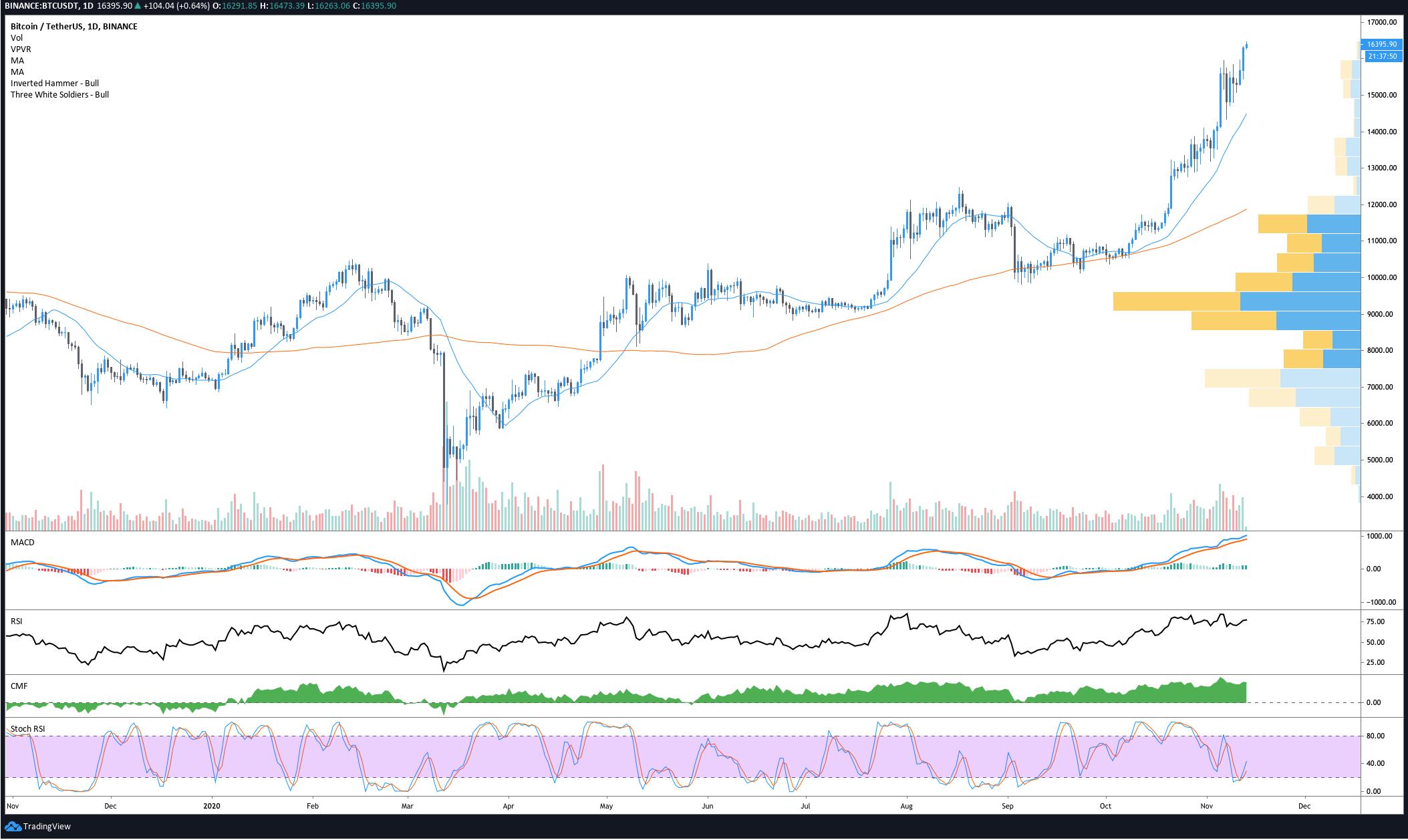 Grafico giornaliero di BTC/USDT