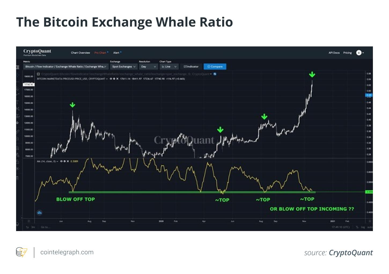 Perché Bitcoin sta scendendo a 44k dollari- The Cryptonomist