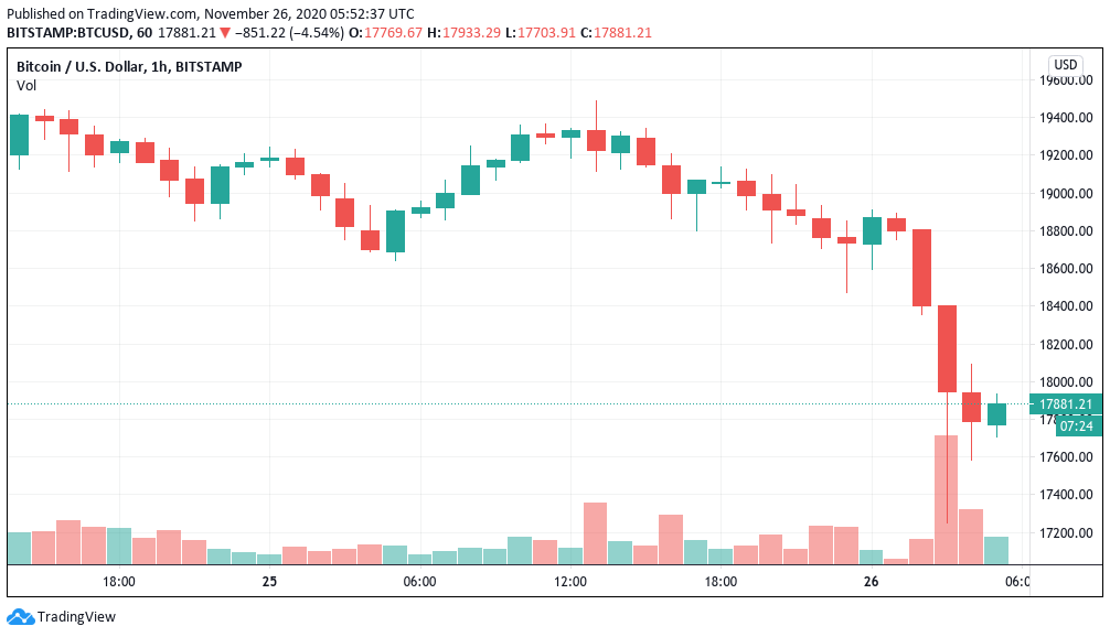 Bitcoin price suddenly drops 11% as whales move BTC to exchanges