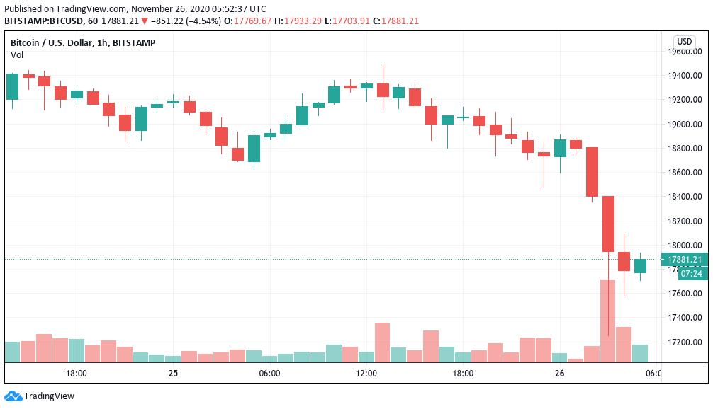 Cena BTC náhle klesla o 11%, když velryby přesunuly Bitcoin na burzy