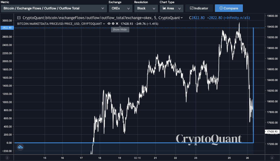 Bitcoin exodus: OKEx users move crypto off exchange as withdrawals resume