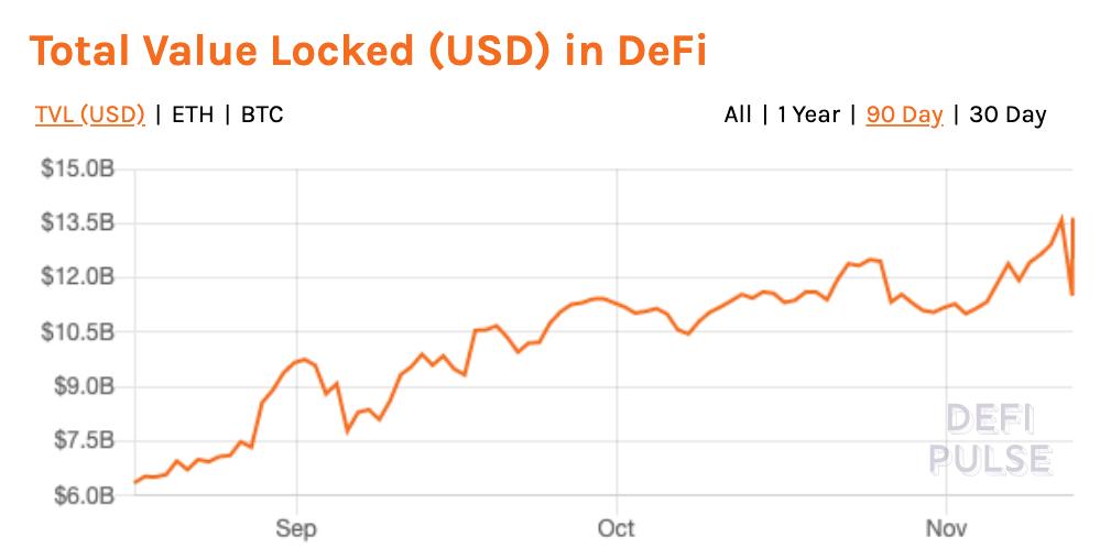 Valore totale bloccato nella DeFi (in USD)
