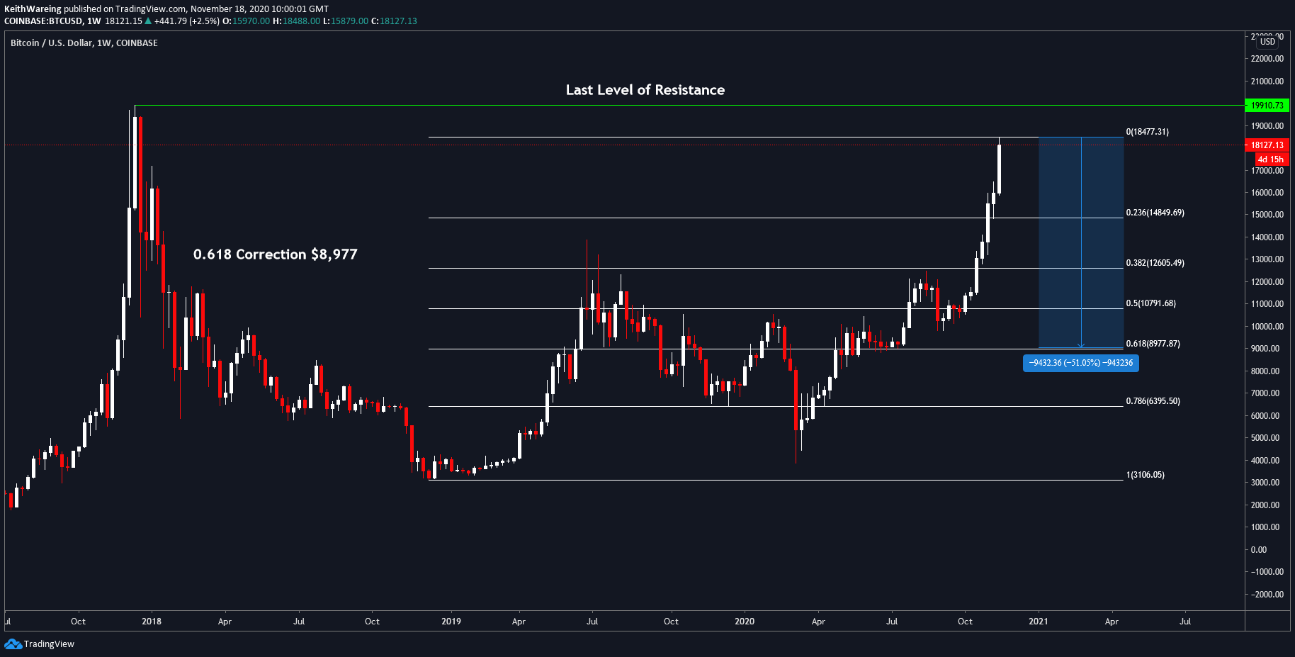 Grafico BTC/USD a 1 settimana