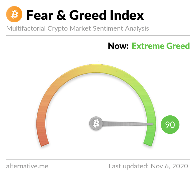 Indice storico Fear and Greed
