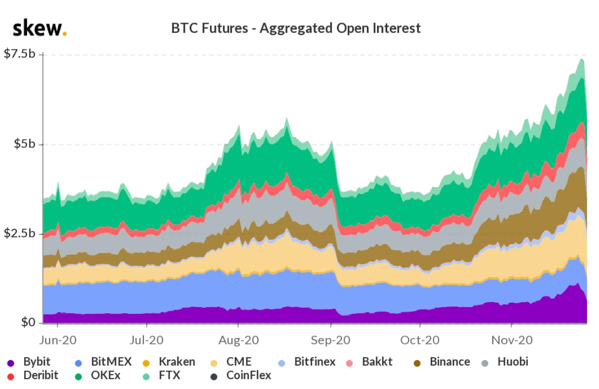 Open interest aggregato dei future su Bitcoin, in USD