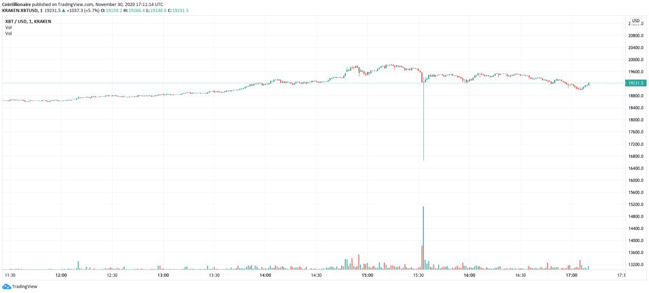 'Classic top setup'? Bitcoin price flash crashes on Kraken after all-time high