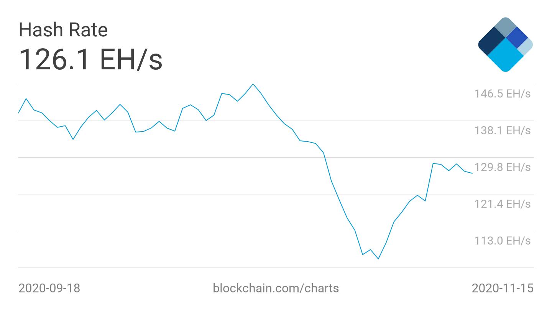 Media settimanale dell'hash rate di Bitcoin
