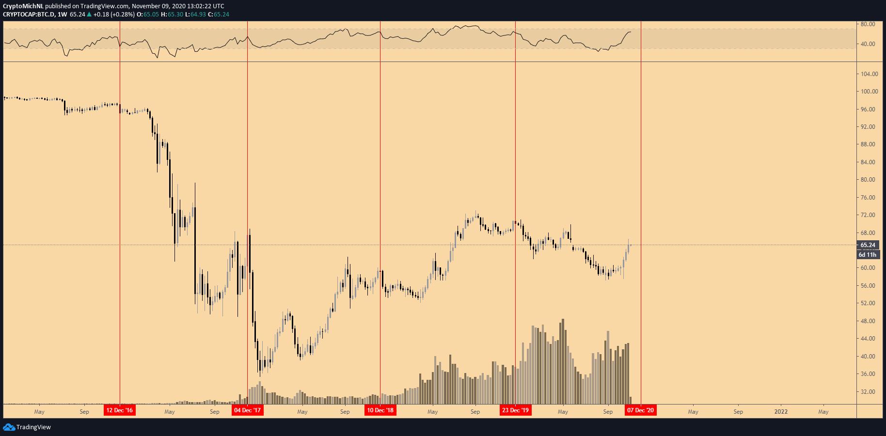 Grafico settimanale della dominance di Bitcoin
