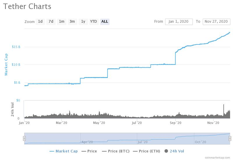 Tether's market cap is growing at a near-record pace