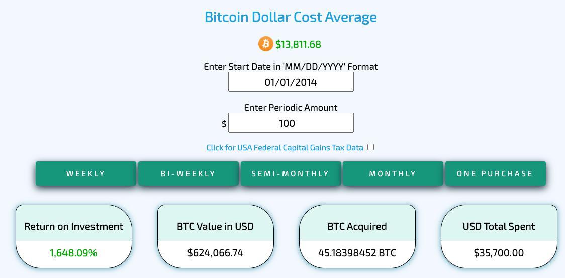 Уоррен Баффет хвалит акции за усреднение долларовой стоимости - но работает ли это для биткоинов?