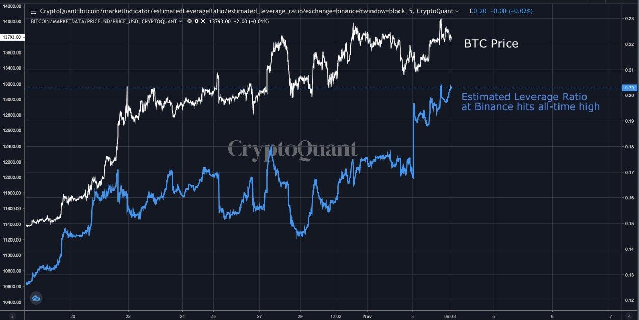 Estimated Leverage Ratio dei future su Bitcoin