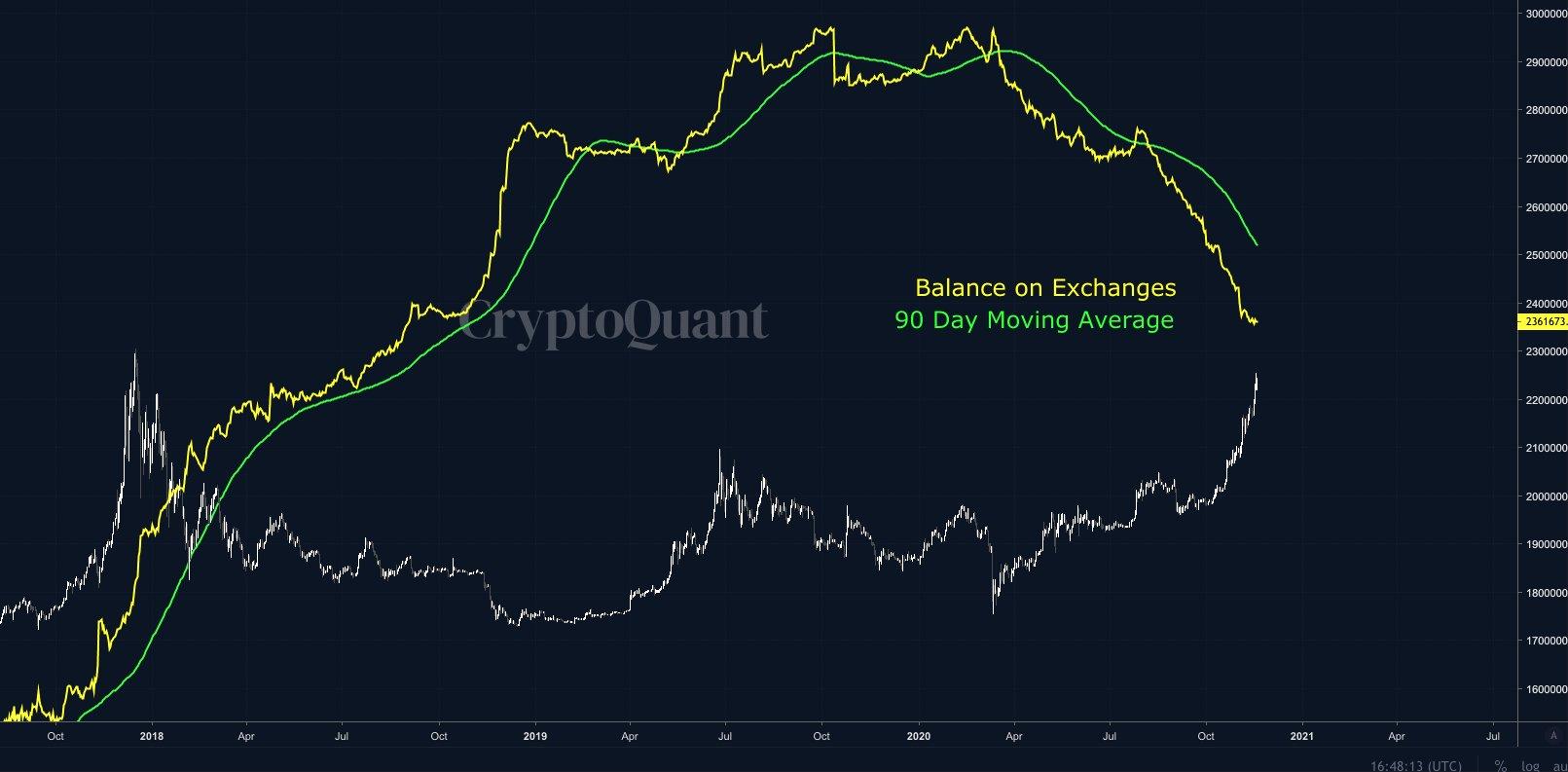 Media mobile a 90 giorni del saldo di Bitcoin sugli exchange