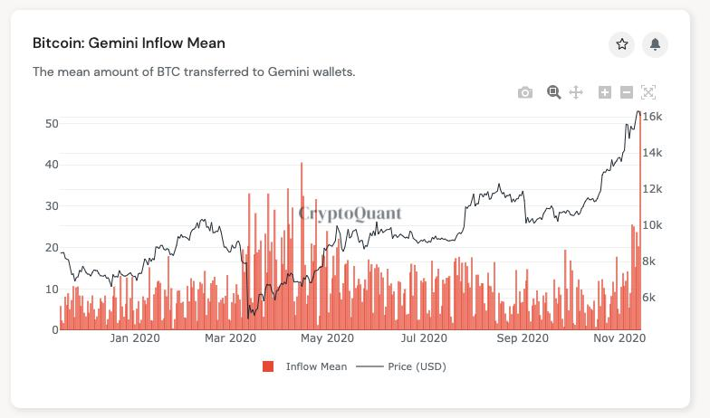 Afflusso medio di BTC su Gemini