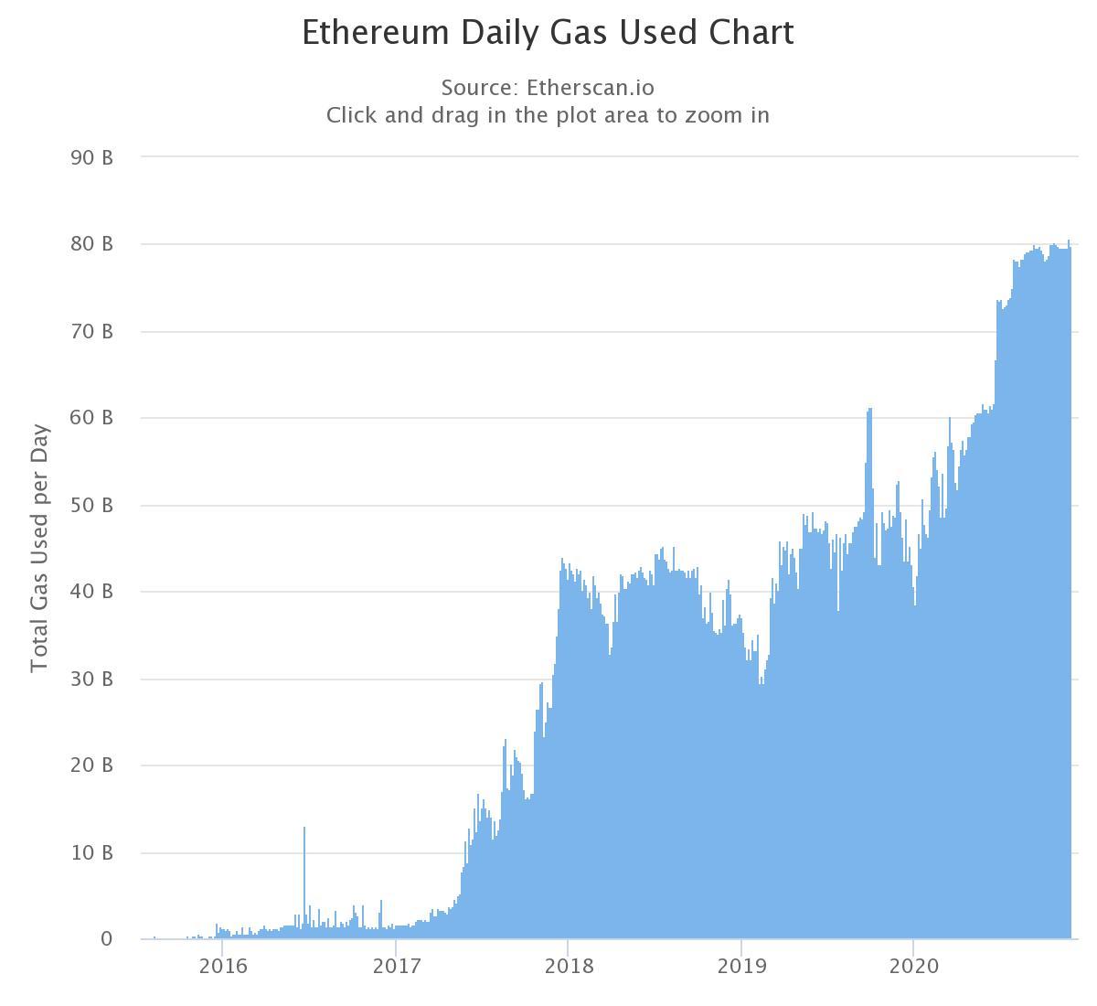 میزان استفاده از سوخت اریوم