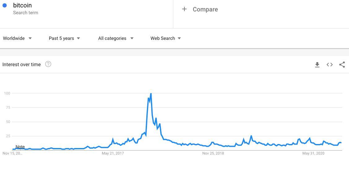"""Ricerche per """"Bitcoin"""" su Google Trends (2015-2020)"""