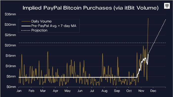 Grafico del volume di ItBit