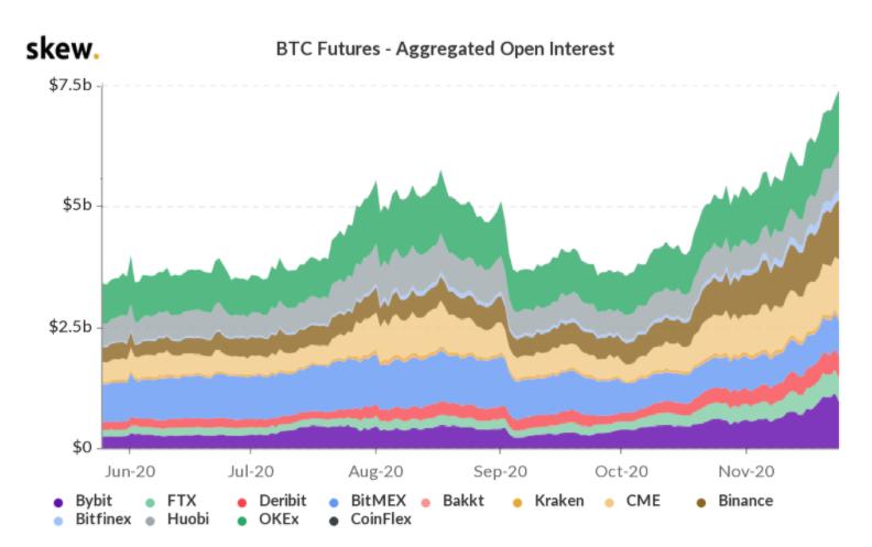 สัญญา Bitcoin futures คงค้าง สูงถึง $7,400 ล้านเหรียญ บ่งชี้ว่าตลาดยังคงเป็นขาขึ้นอยู่ ผู้เชี่ยวชาญคาดหวังราคา $20,000 เป็นไปได้