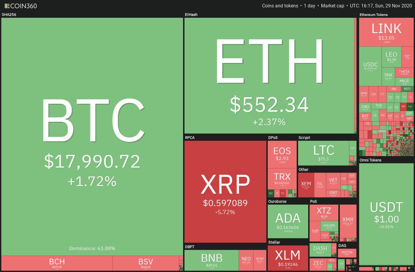 《【比特币价格】本周值得关注的5大加密货币:BTC,ETH,ADA,XLM,XEM》