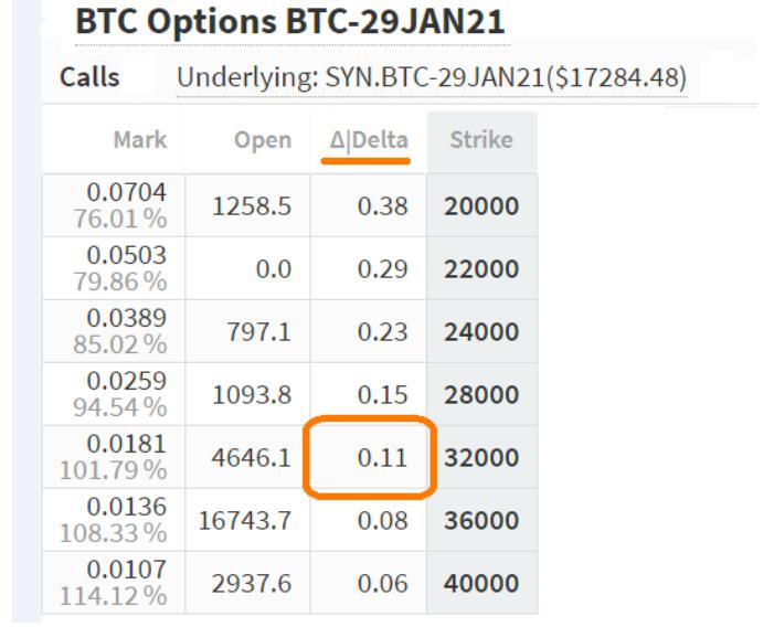 Mercato delle opzioni call per BTC, gennaio 2021