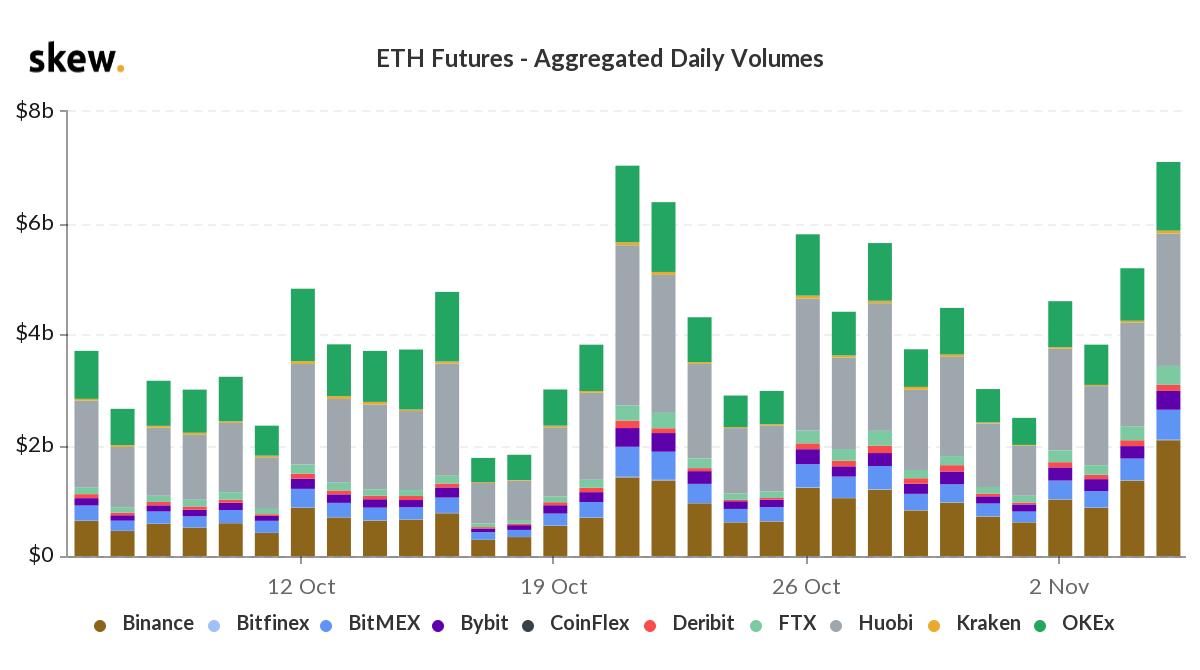 Volume giornaliero dei future su ETH