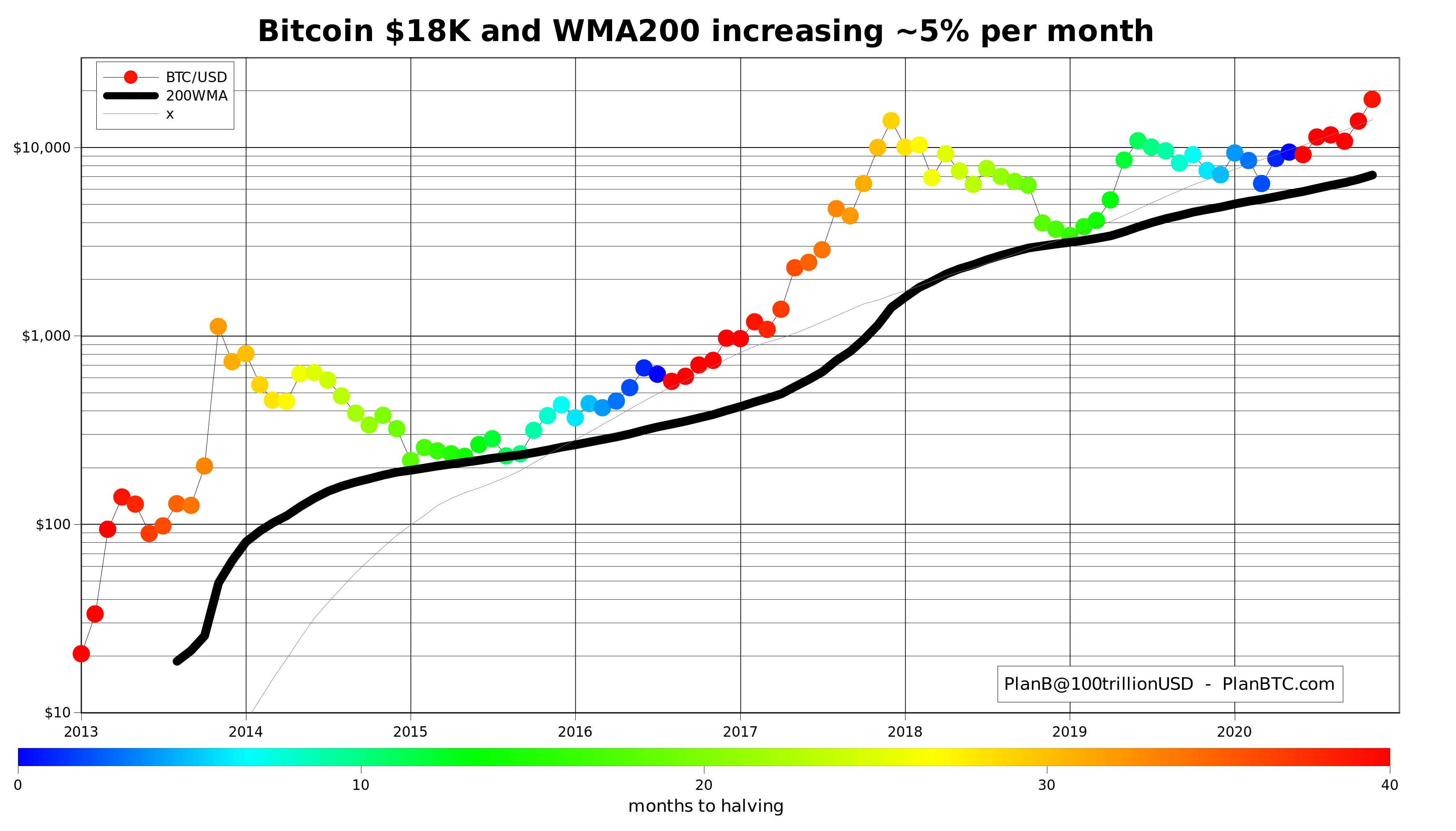 Media mobile a 200 settimane di Bitcoin, halving in evidenza