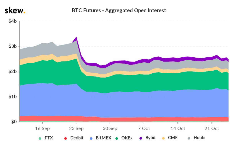 Open interest aggregato dei future su Bitcoin a novembre 2019, in USD