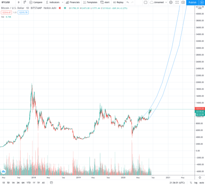 This analyst called Bitcoin's new price high in 2020 three months ago