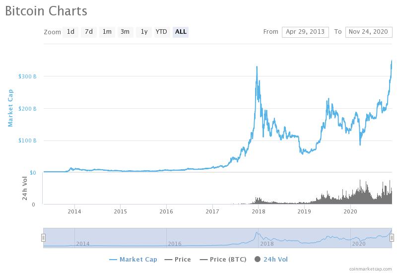 austrijos bitcoin rinka